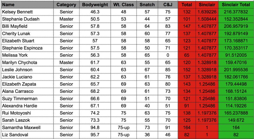 Tucson Barbell Club Olympic Weightlifting Results  Women